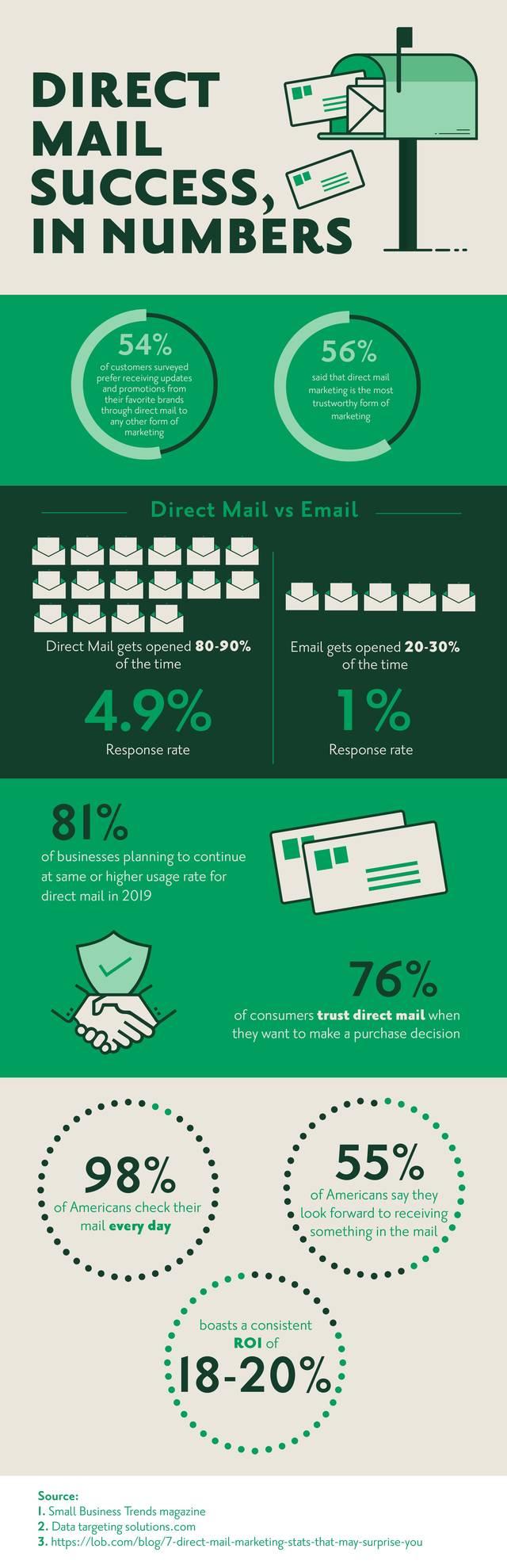 Direct mail statistics infographic