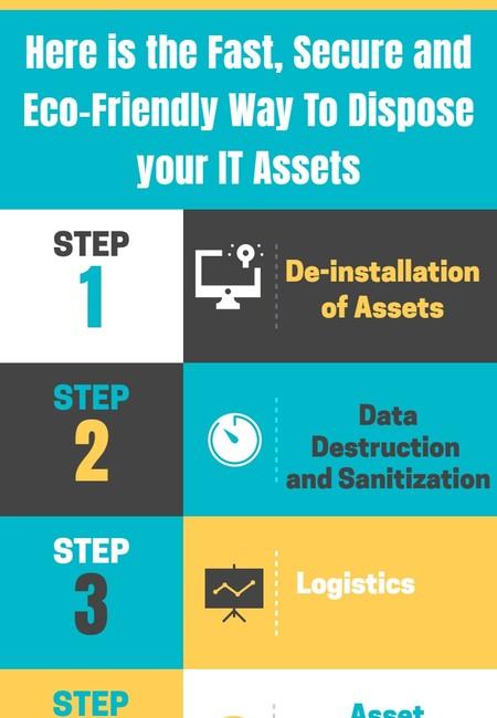 It asset disposition