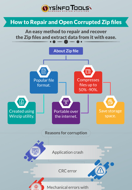 How to repait and open corrupted zip files