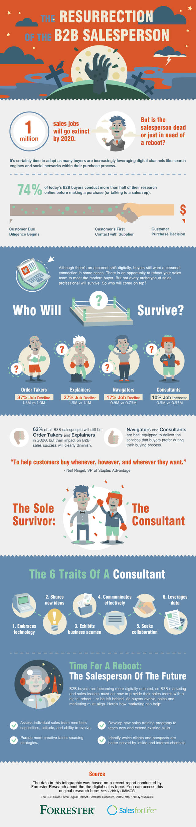 The resurrection of the b2b salesperson infographic forrester