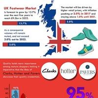 Global footwear market   copy1