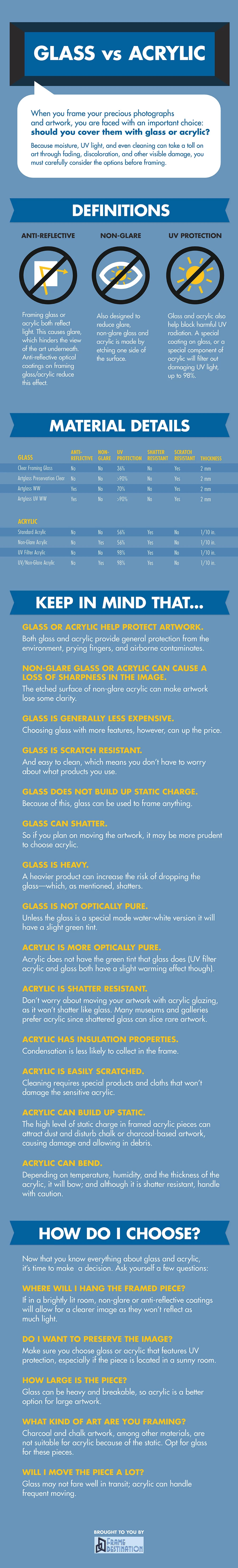 Glass vs Acrylic: How to Choose a Framing Material [INFOGRAPHIC]