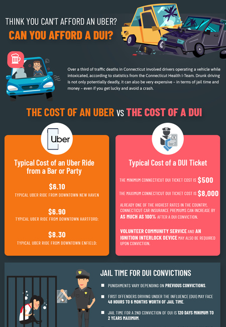 Dui lawyer cost dui vs uber