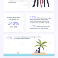Infographic   awesome stats about remote work