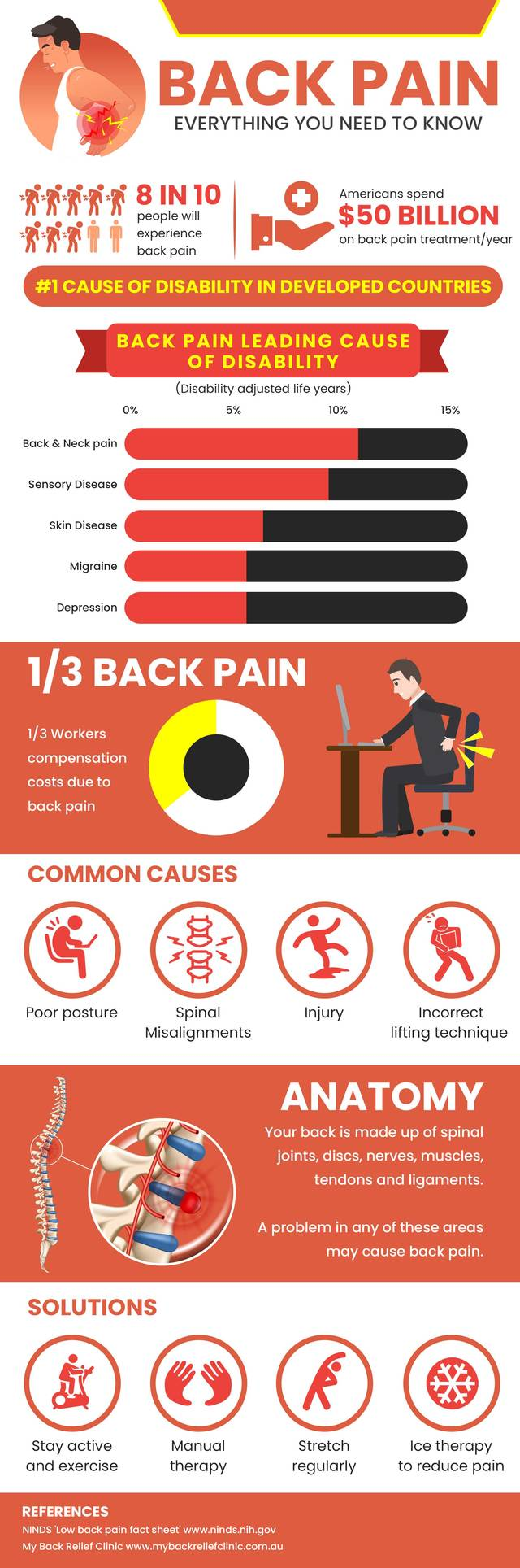 Backpain infographic my back relief clinic min