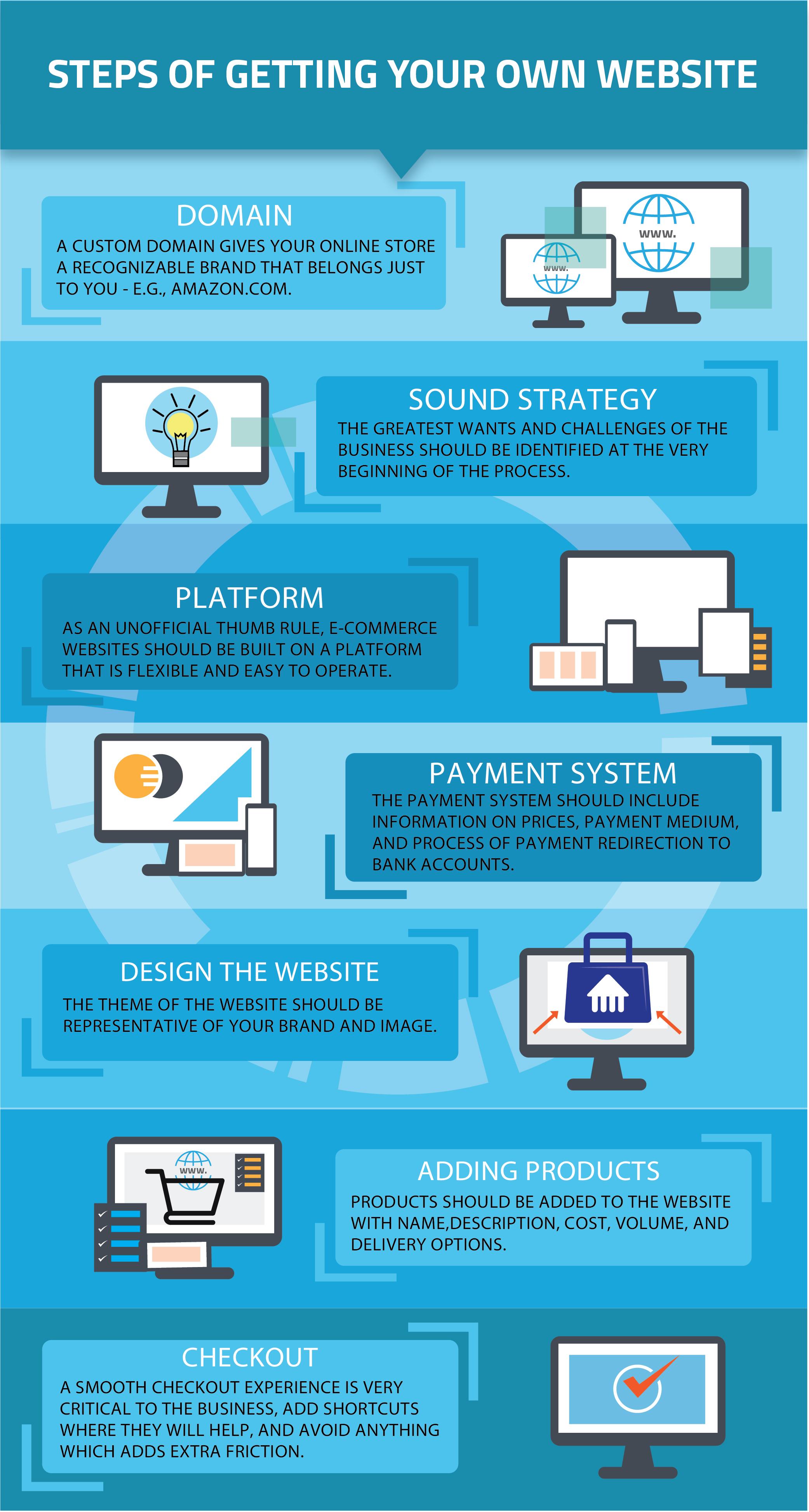 How a web development company should actually program to develop a website.