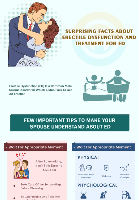 Surprising facts about erectile dysfunction and treatment for ed (2)