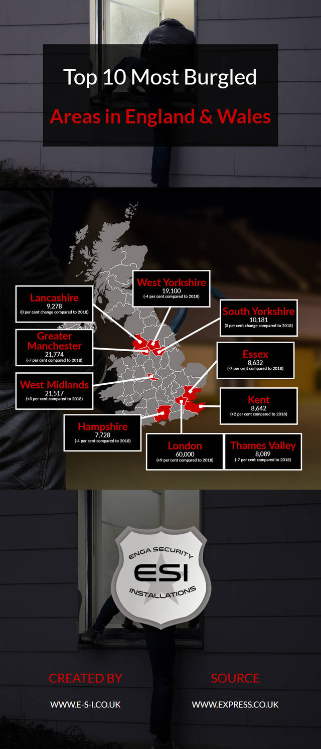 Top 10 most burgled areas in england   wales