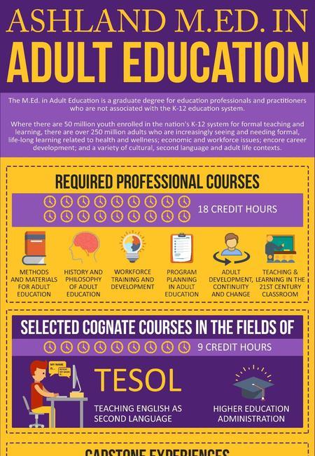 Ashland m.ed. in adult education