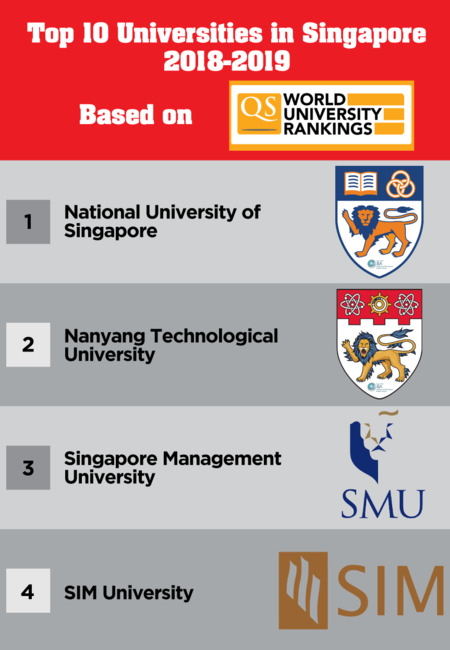 Top 10 ranking university in singapore