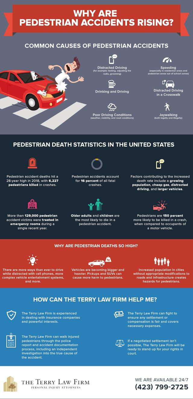 Terrylaw pedestrian accidents rising infographic