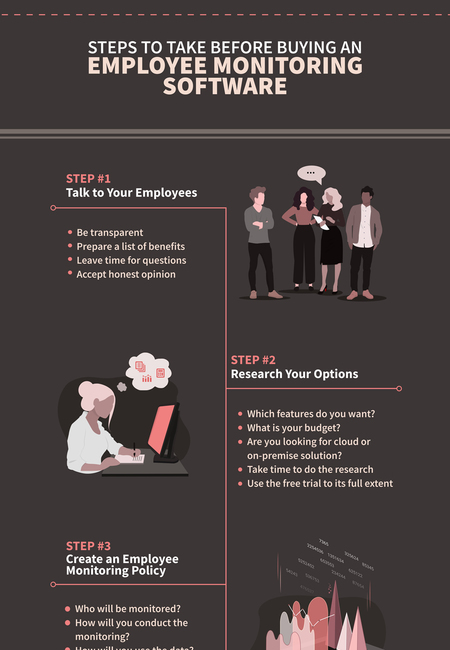 Infographic   4 steps   employee tracking software