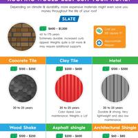Roofing infographic what homeowners need to know about their roof
