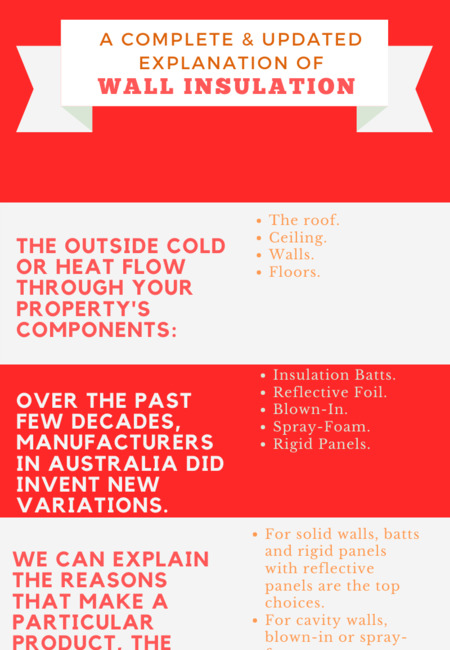 A complete   updated explanation of wall insulation