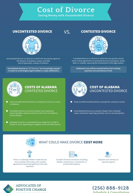 Cost divorce leighdaniellaw infographic