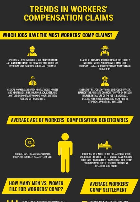 Trends workers compensation claim philipspolich infographic