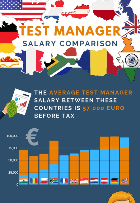 Test manager salary 1