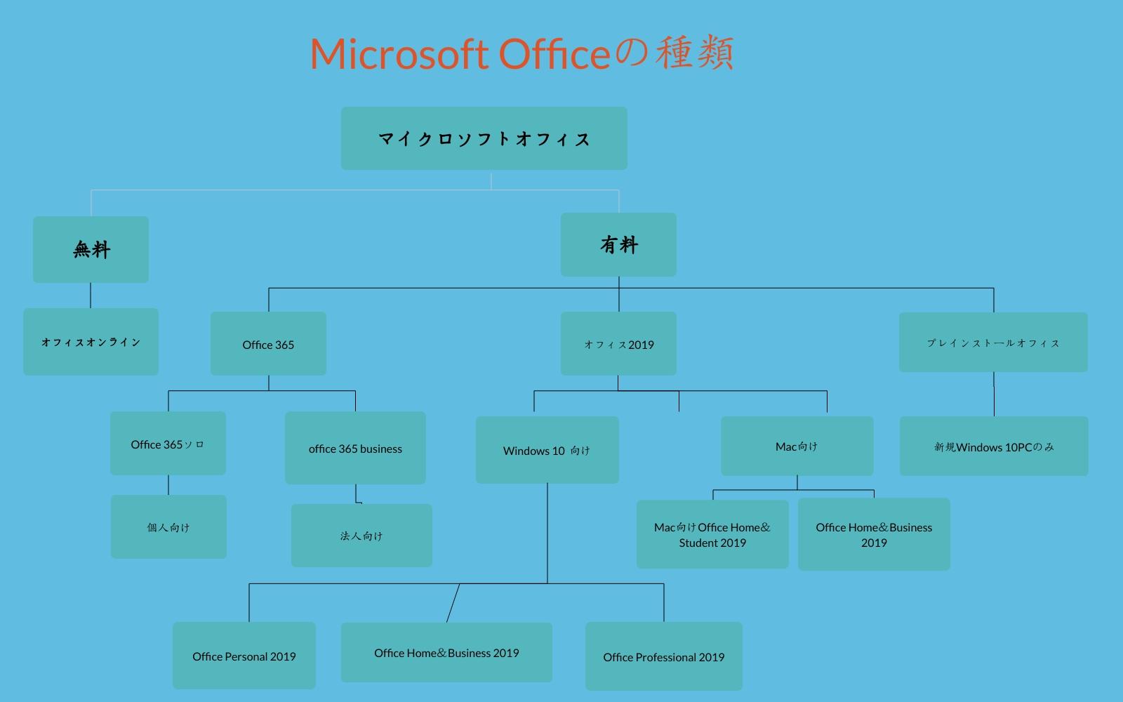 Microsoft Office の種類