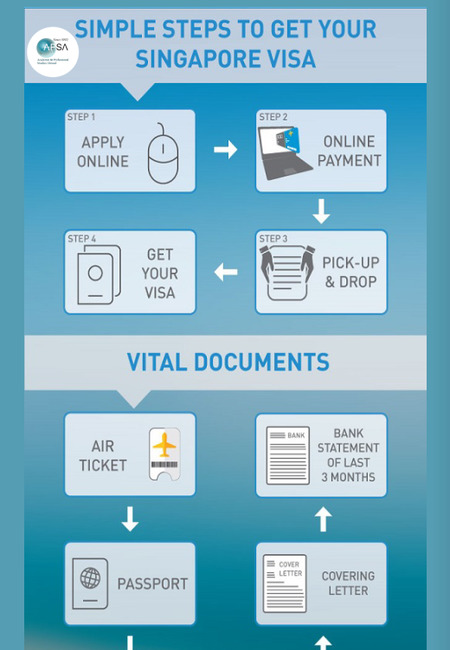 Simple steps to get your singapore student visa