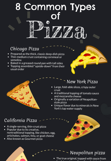 Most common types of pizza