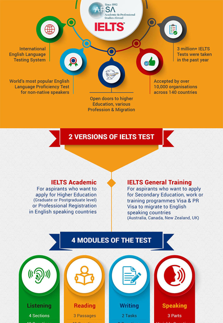 Ielts preparation tips infographic