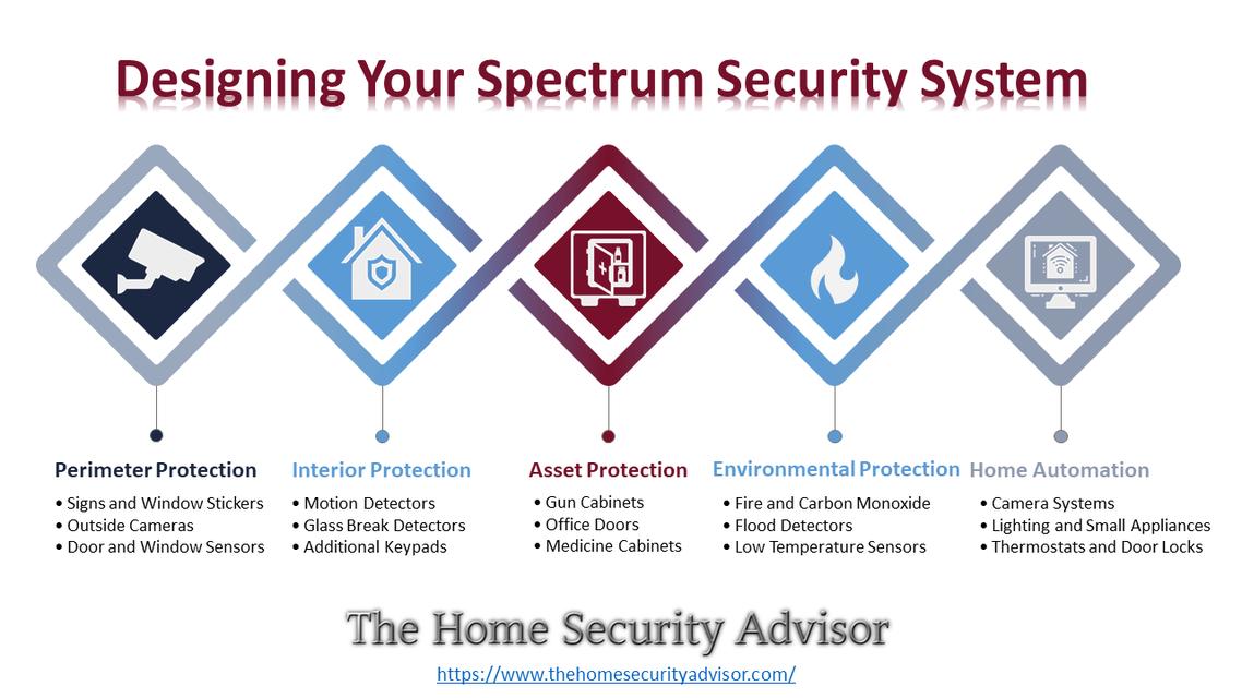 Designing your spectrum security system