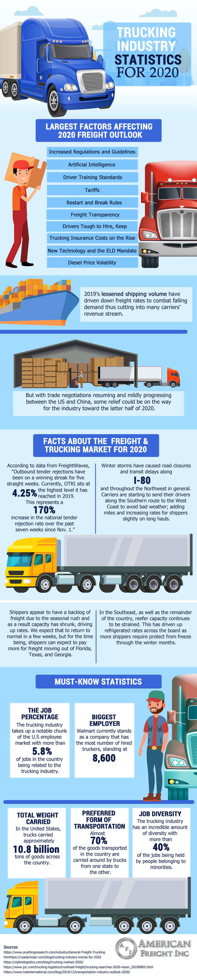 American freight infogrpahic