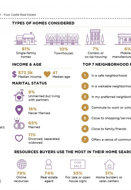 Here's what the northern colorado real estate market looks like in graphics