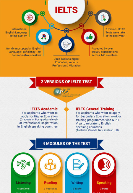 Elts test infographic