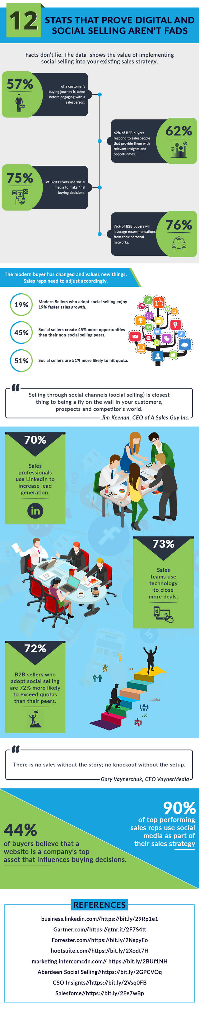 12 reasons why social selling is important for every salesperson