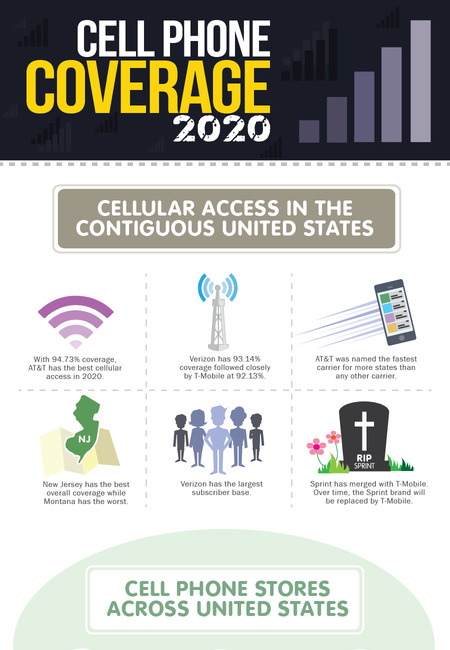 Cell phone coverage 2020 2b