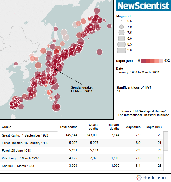 Earthquakes in Japan Since 1900