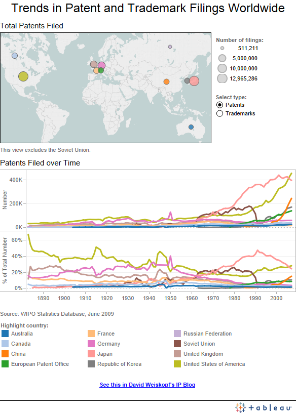 Patent and Trademark Filings Worldwide