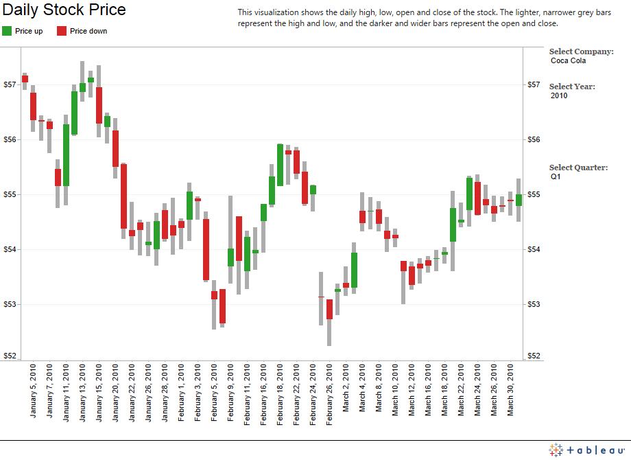 Daily Stock Price